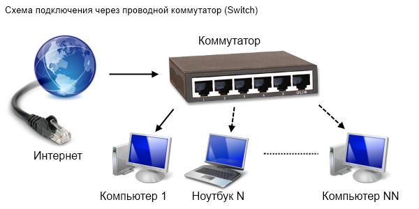 компьютеров к сети,